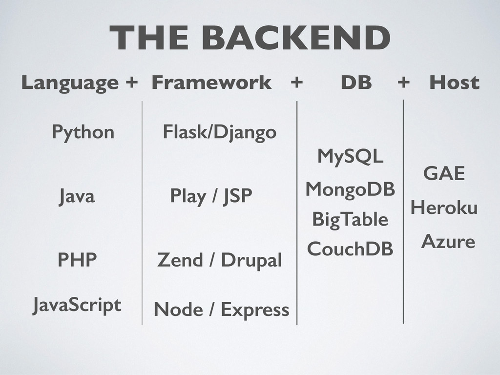 THE BACKEND Language + Framework + DB + Host Fl...