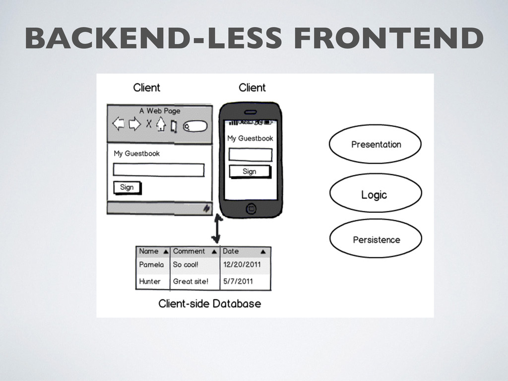 BACKEND-LESS FRONTEND