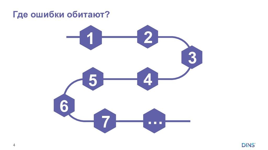 4 Где ошибки обитают? 1 2 3 4 5 … 6 7