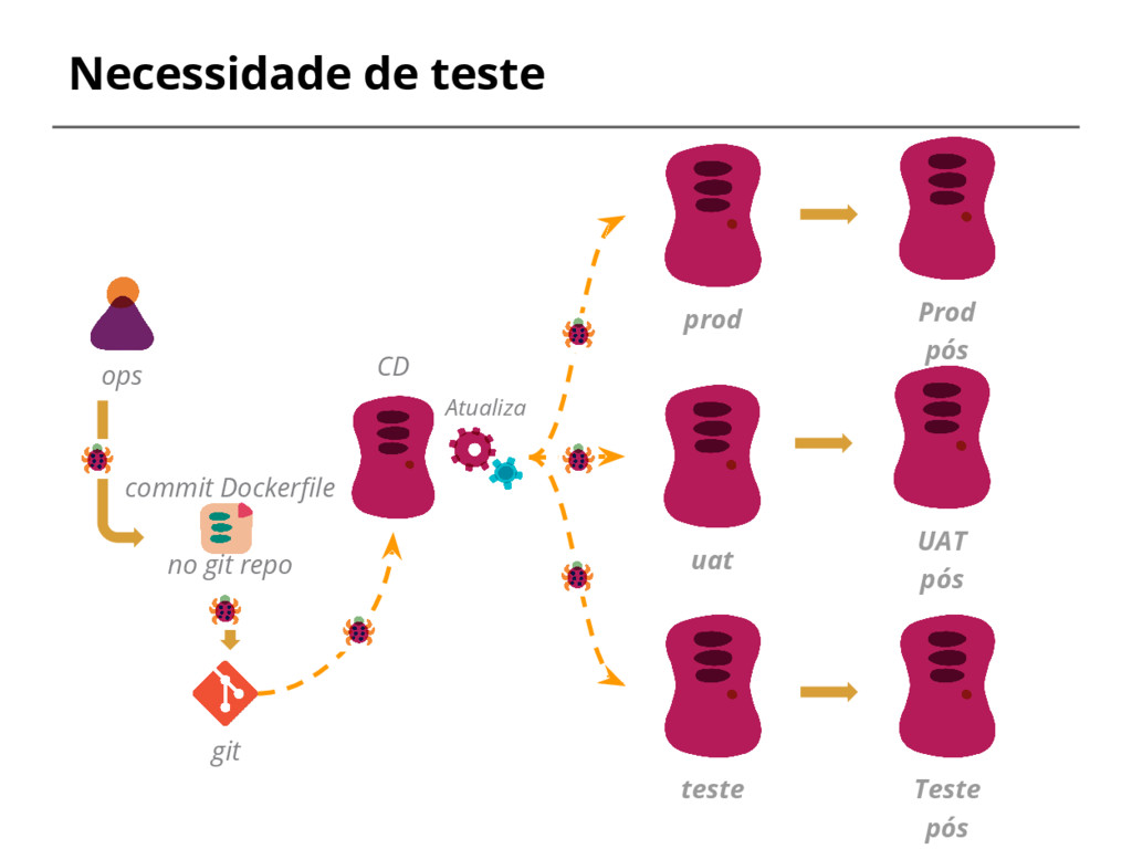 Necessidade de teste ops teste uat prod Teste p...
