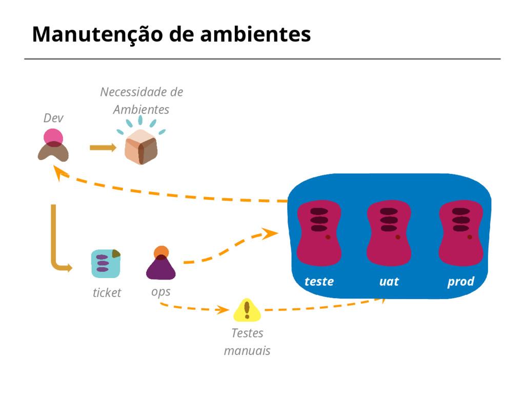 Manutenção de ambientes Dev Necessidade de Ambi...