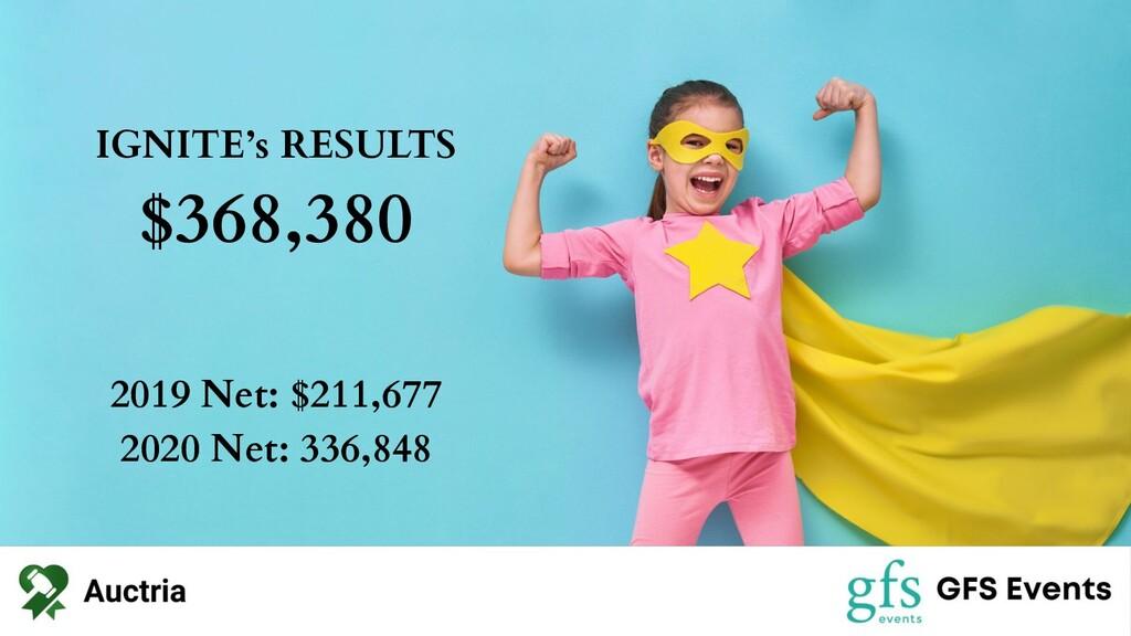 IGNITE's RESULTS $368,380 2019 Net: $211,677 20...