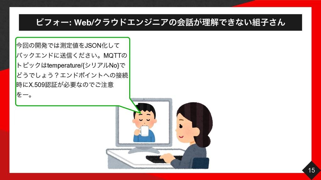 ϏϑΥʔ: Web/ΫϥυΤϯδχΞͷձ͕ཧղͰ͖ͳ͍ࢠ͞Μ 15 ࠓճͷ։ൃͰଌఆ...