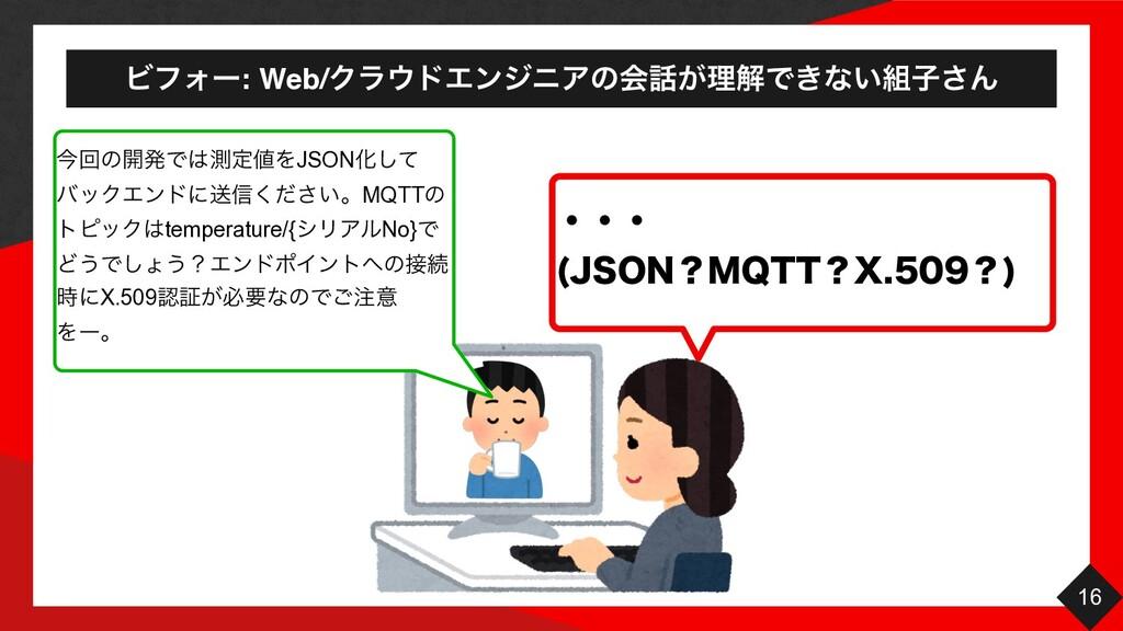 ϏϑΥʔ: Web/ΫϥυΤϯδχΞͷձ͕ཧղͰ͖ͳ͍ࢠ͞Μ 16 ࠓճͷ։ൃͰଌఆ...