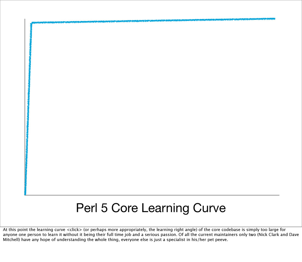Perl 5 Core Learning Curve At this point the le...