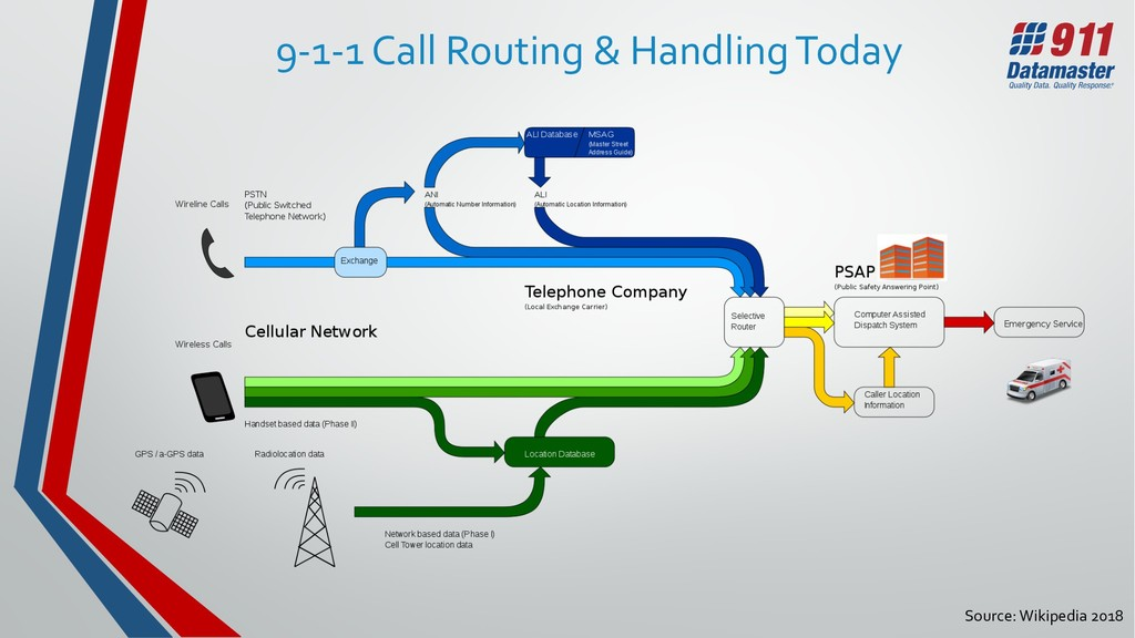 Source: Wikipedia 2018 9-1-1 Call Routing & Han...