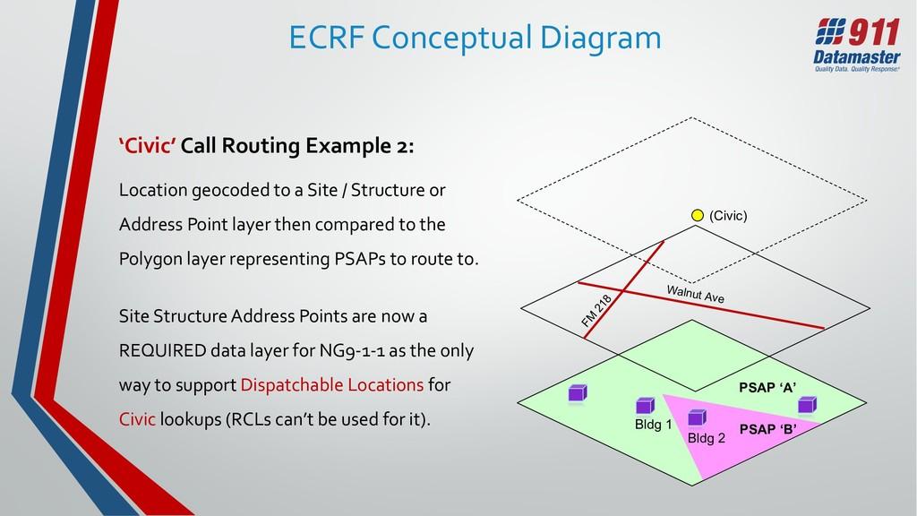 PSAP 'B' PSAP 'A' ECRF Conceptual Diagram 'Civi...