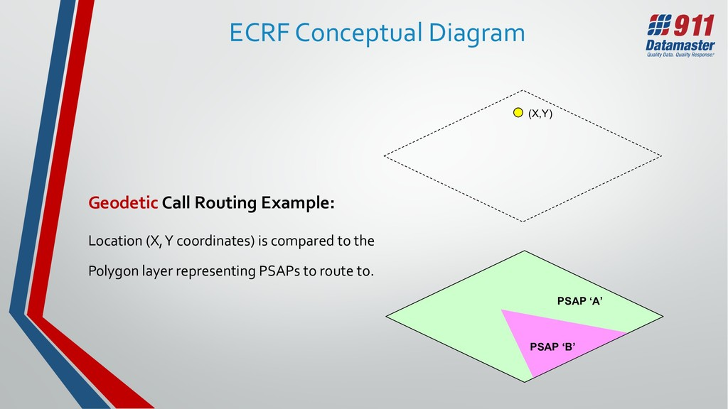 ECRF Conceptual Diagram Geodetic Call Routing E...