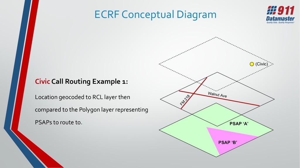 ECRF Conceptual Diagram Civic Call Routing Exam...