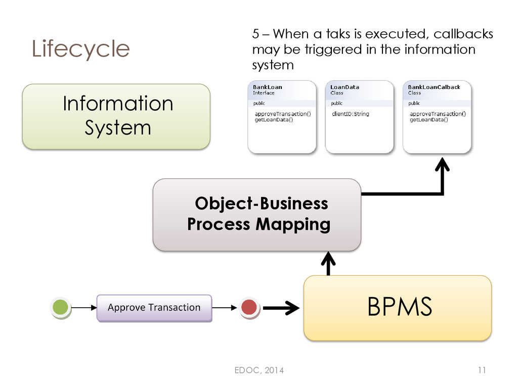 Lifecycle Information System BPMS 5 – When a ta...