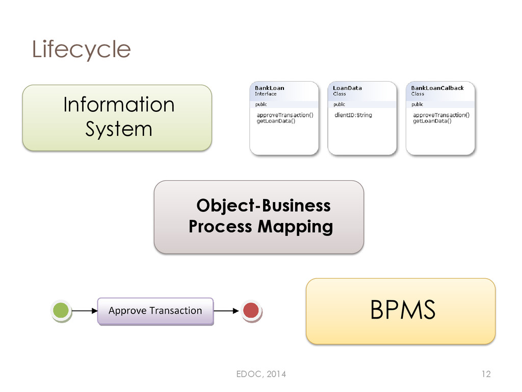 Lifecycle Information System BPMS Object-Busine...
