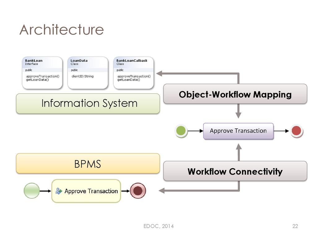 Architecture BPMS Workflow Connectivity Informa...