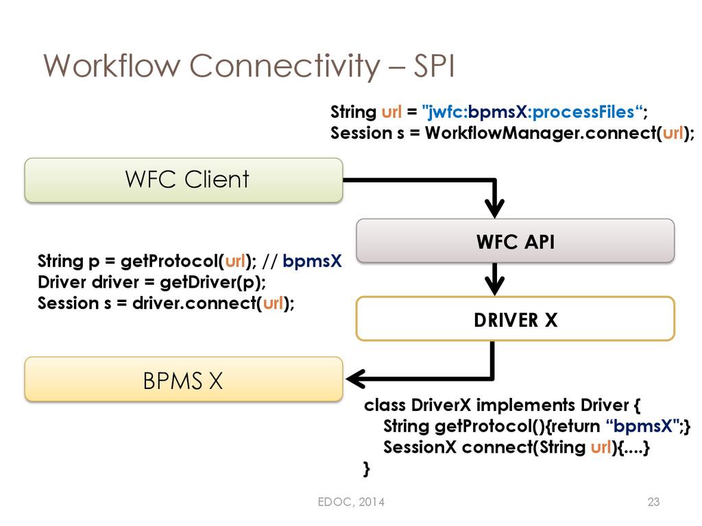 Workflow Connectivity – SPI BPMS X WFC API WFC ...