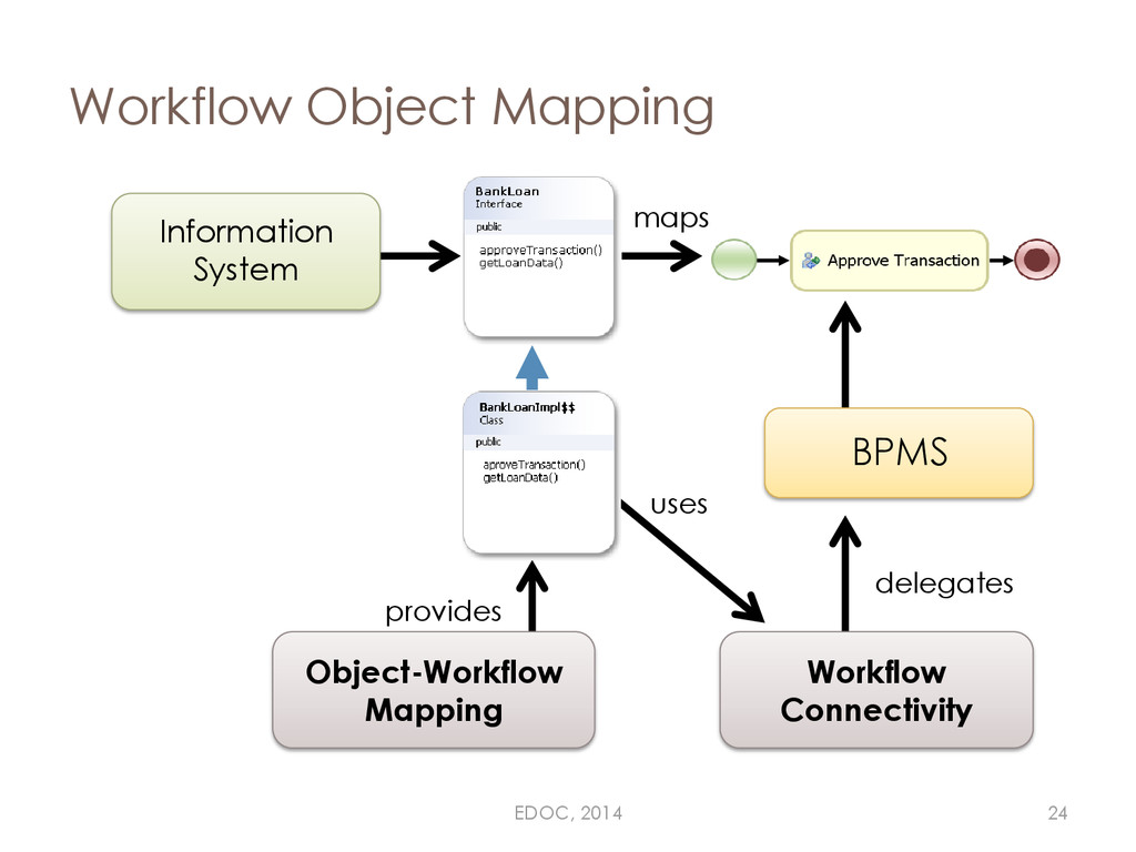 Workflow Object Mapping Information System maps...