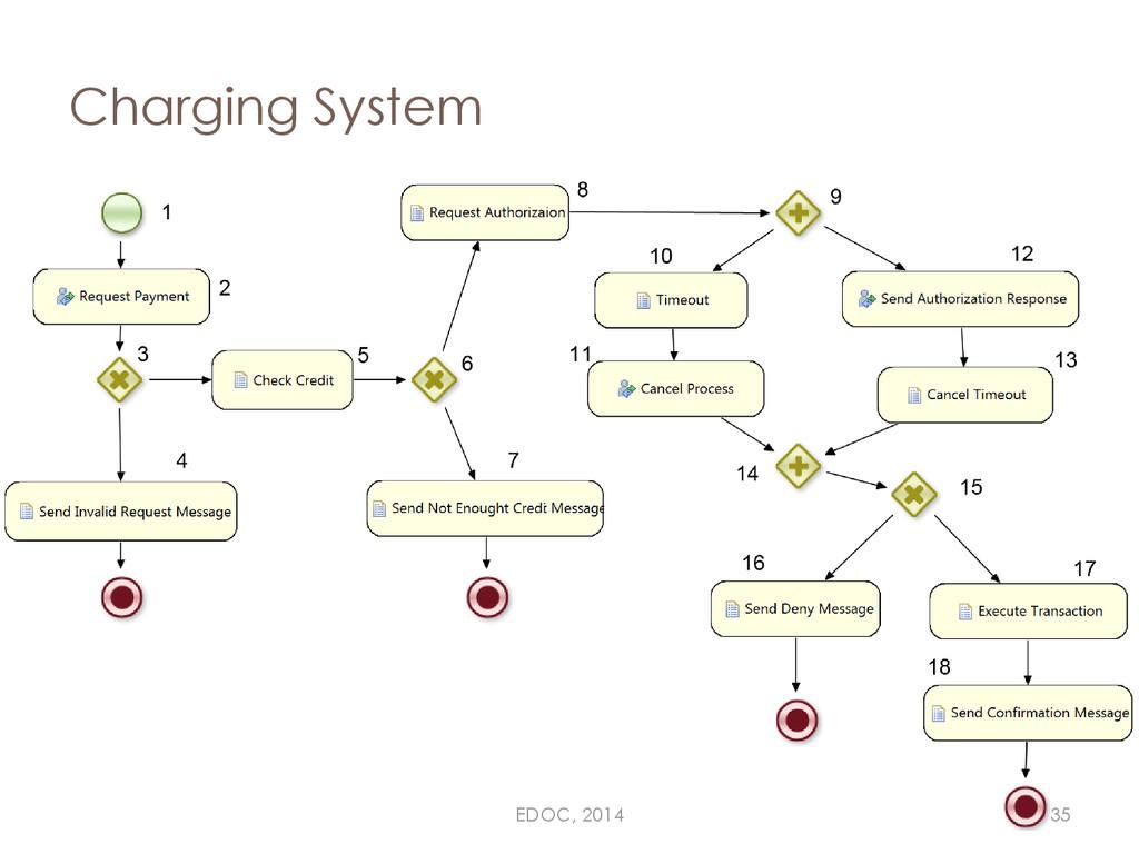 Charging System EDOC, 2014 35