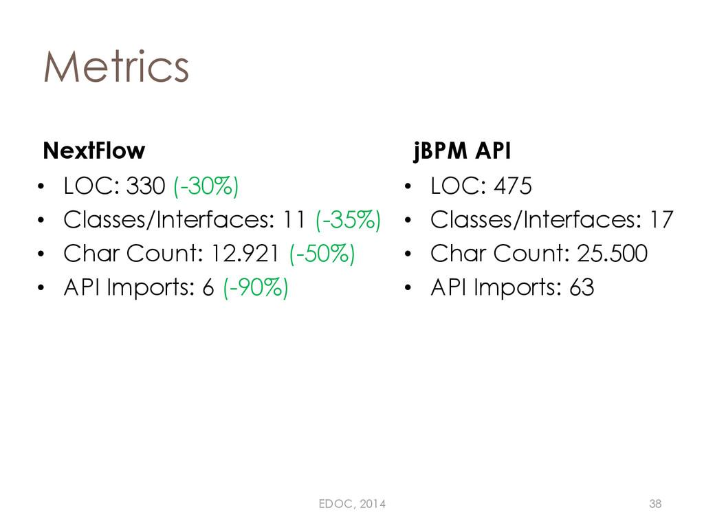 Metrics NextFlow • LOC: 330 (-30%) • Classes/In...