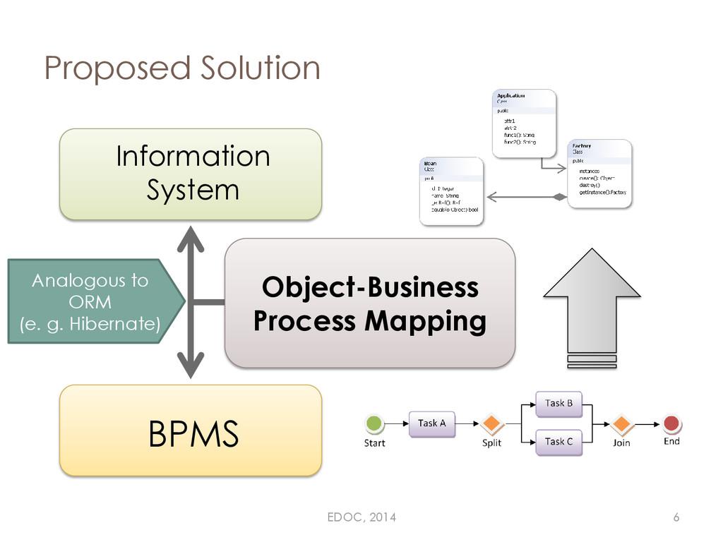Proposed Solution Information System BPMS Objec...