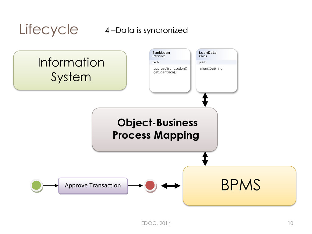 Lifecycle Information System BPMS 4 –Data is sy...