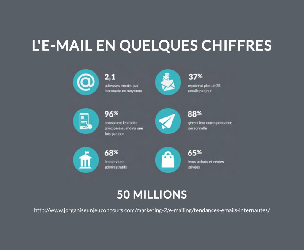 L'E-MAIL EN QUELQUES CHIFFRES 50 MILLIONS http:...
