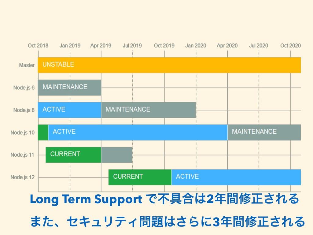 Long Term Support Ͱෆ۩߹2ؒमਖ਼͞ΕΔ ·ͨɺηΩϡϦςΟ͞Βʹ...