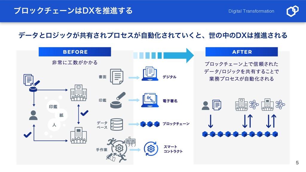 ϒϩοΫνΣʔϯ%9Λਪਐ͢Δ  Digital Transformation σʔλͱϩ...