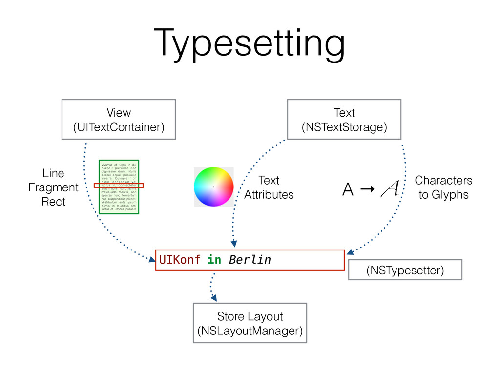 Typesetting View (UITextContainer) Text (NSText...