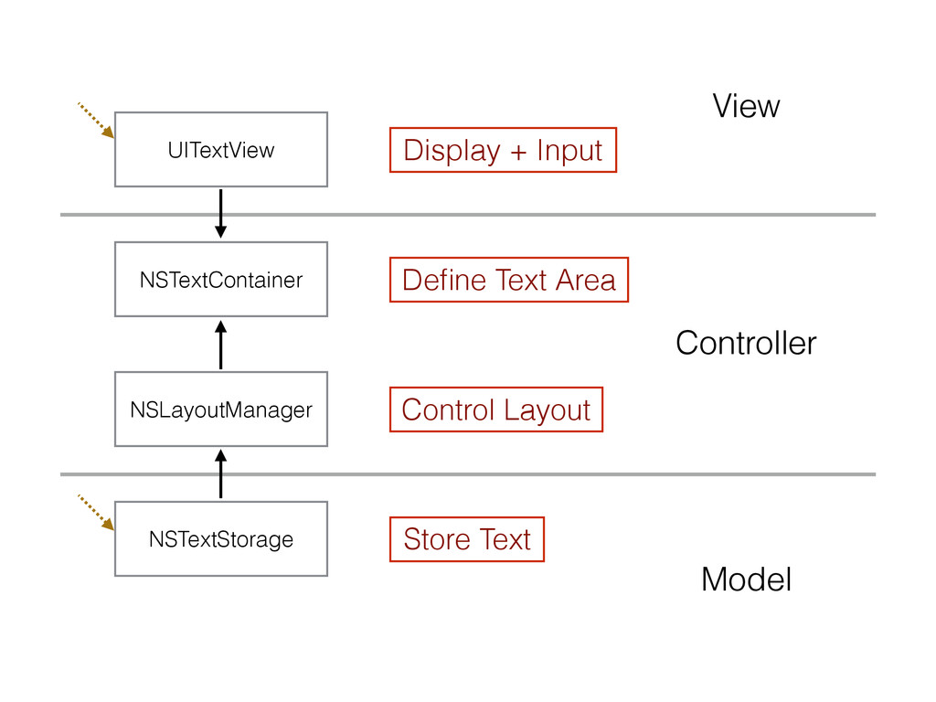 Model View Controller Store Text Control Layout...