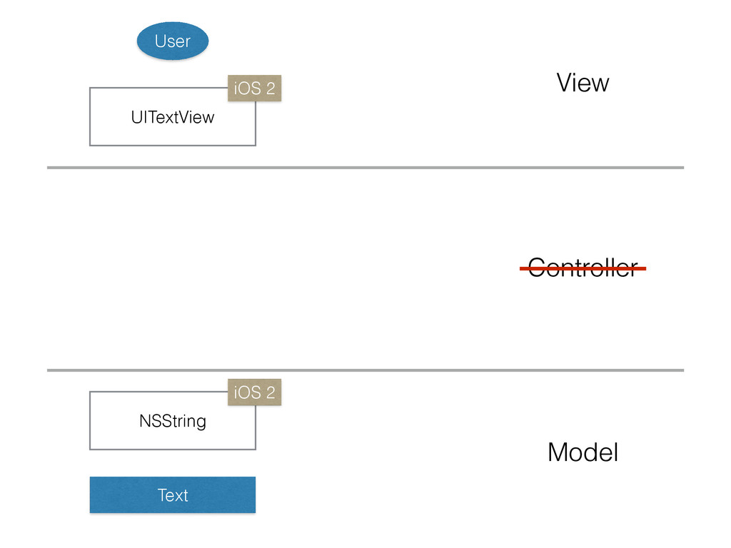 UITextView NSString Text User Model View Contro...