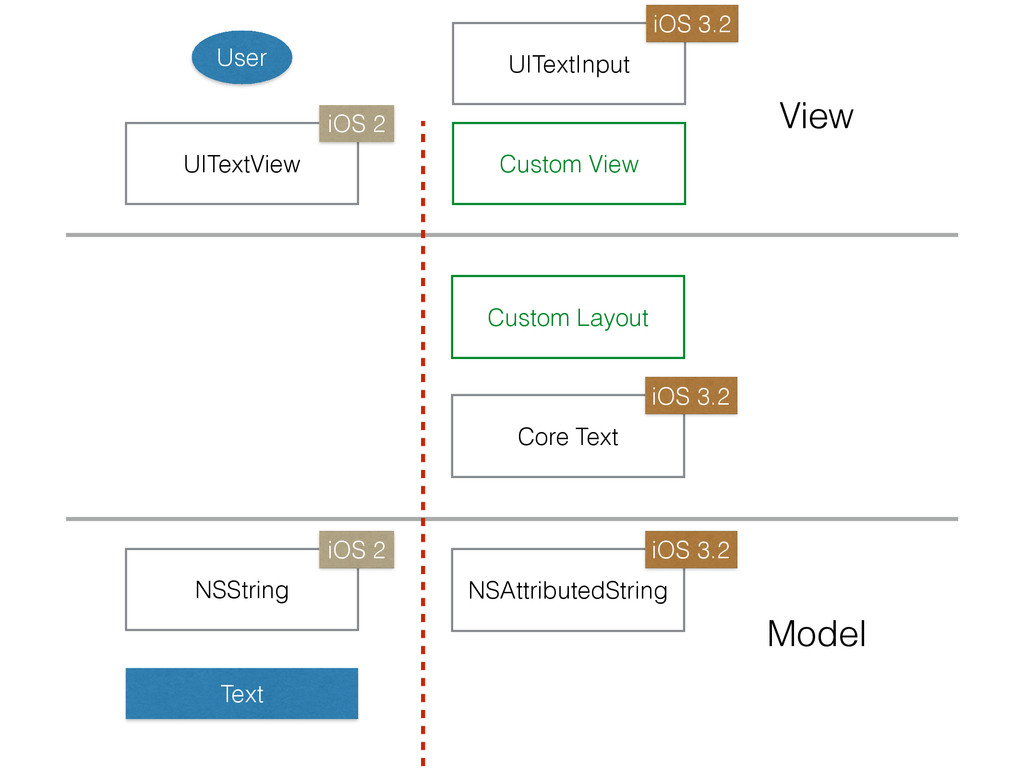 UITextView NSString Text User Model View iOS 2 ...