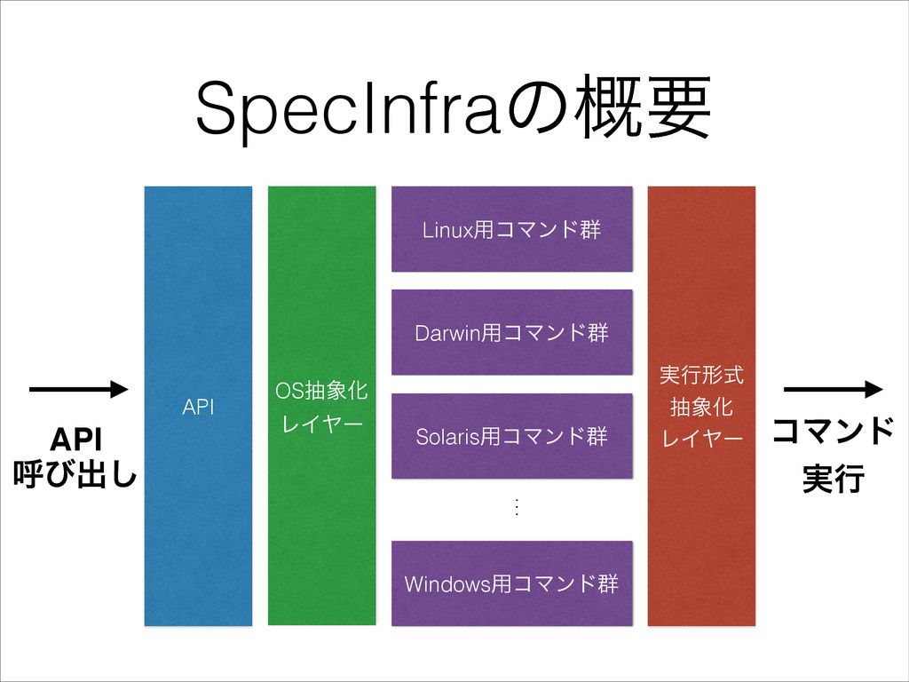 SpecInfraͷ֓ཁ API OSநԽ ϨΠϠʔ Linux༻ίϚϯυ܈ ࣮ߦܗࣜ ந...
