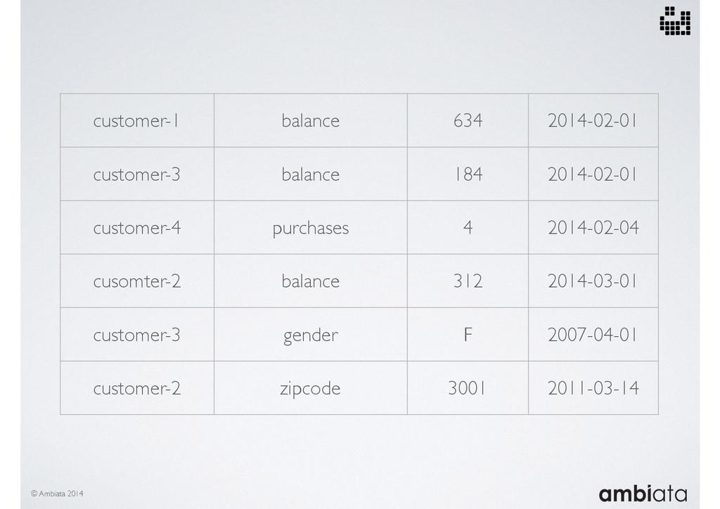 customer-1 balance 634 2014-02-01 customer-3 ba...