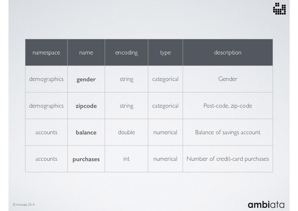 namespace name encoding type description demogr...