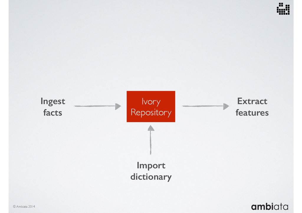 Ivory Repository Ingest facts Extract features ...
