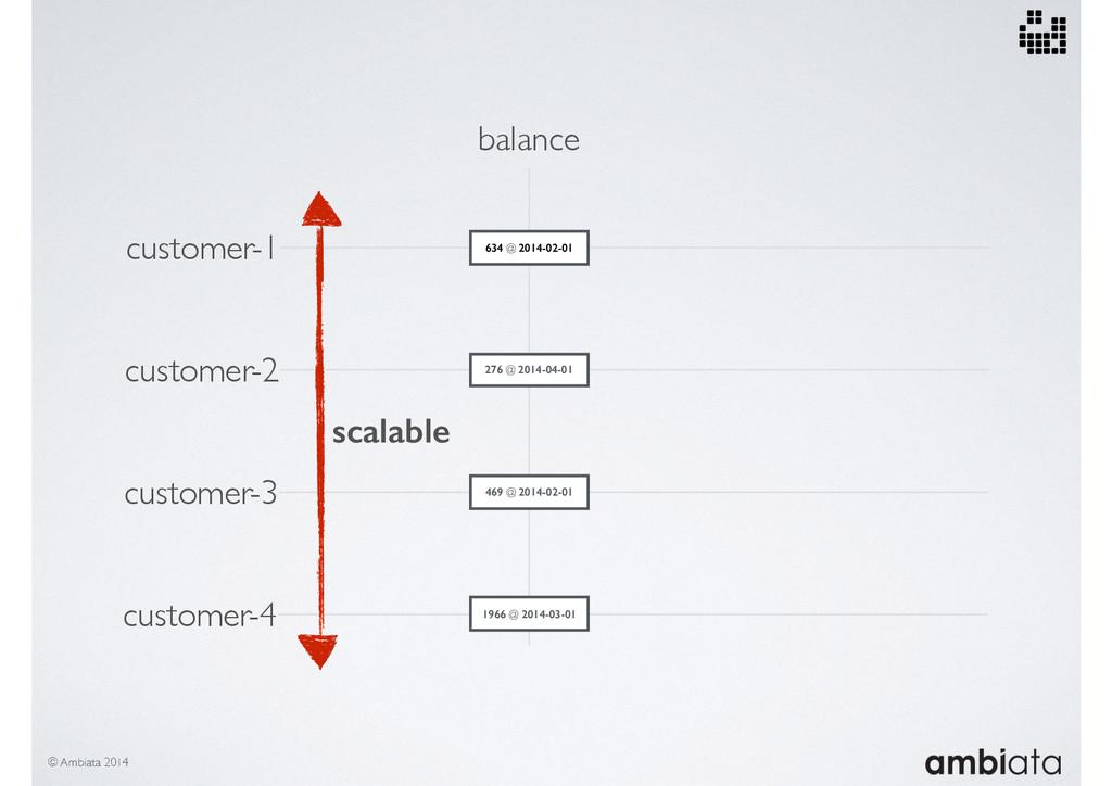 customer-1 balance 634 @ 2014-02-01 customer-2 ...