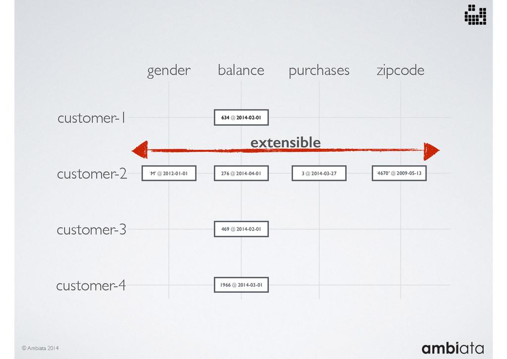 customer-2 customer-3 customer-4 customer-1 gen...
