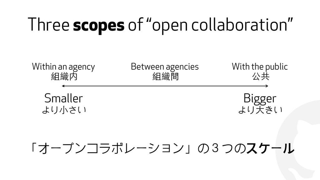 "! Three scopes of ""open collaboration"" Smaller ..."