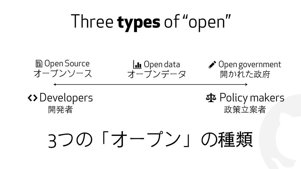 "! Three types of ""open"" "" Developers 開発者 # Poli..."