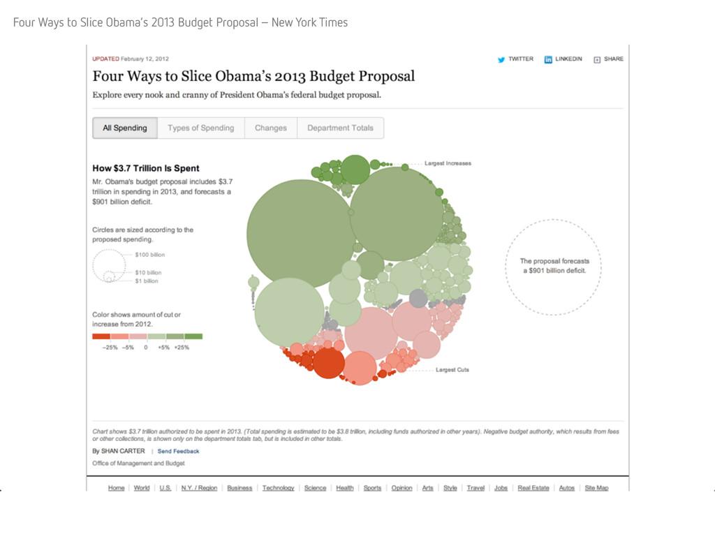 Four Ways to Slice Obama's 2013 Budget Proposal...