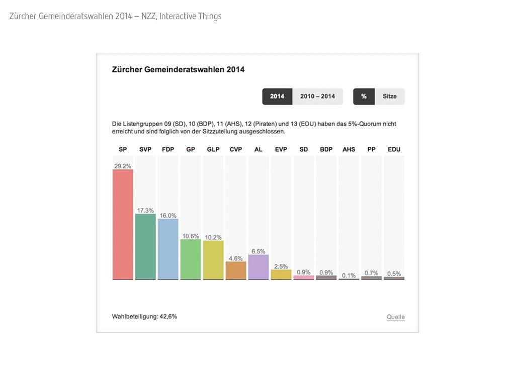 Zürcher Gemeinderatswahlen 2014 – NZZ, Interact...