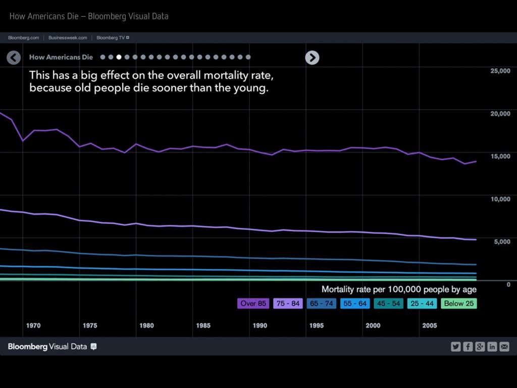 How Americans Die – Bloomberg Visual Data