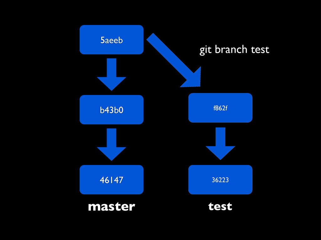 5aeeb b43b0 46147 master f862f 36223 test git b...