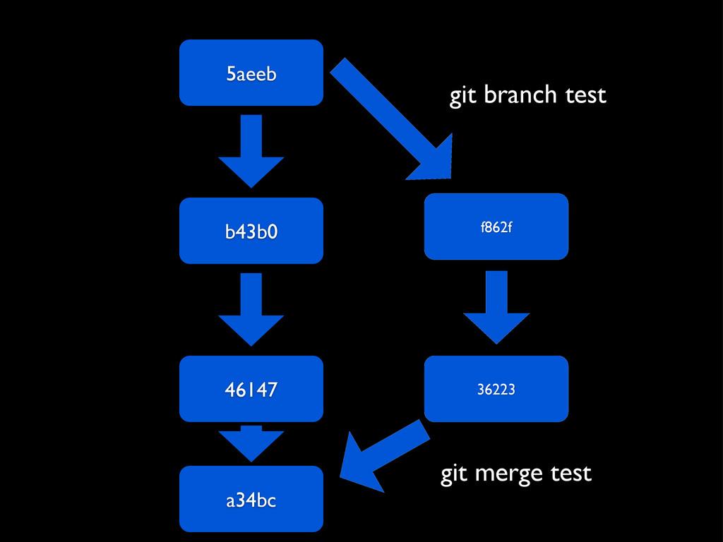 5aeeb b43b0 46147 f862f 36223 git branch test a...