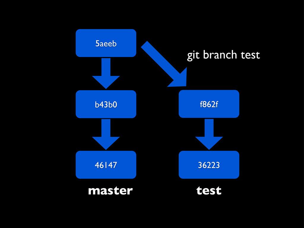 5aeeb b43b0 46147 f862f 36223 master test git b...