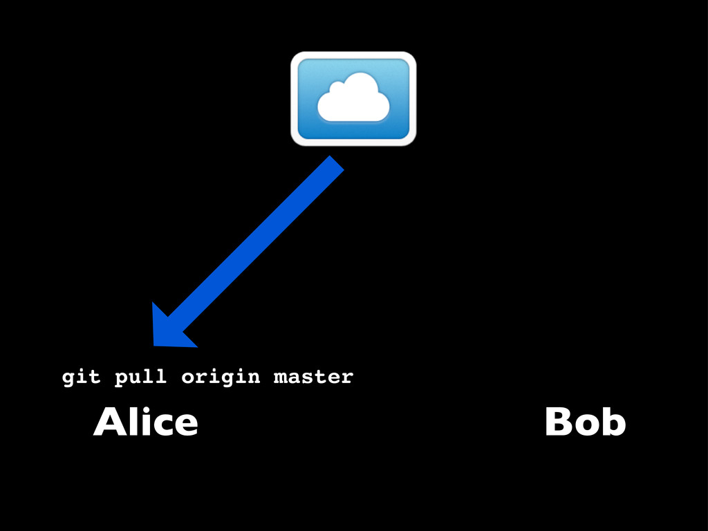 Alice Bob git pull origin master