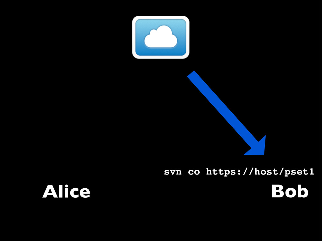 Alice svn co https://host/pset1 Bob