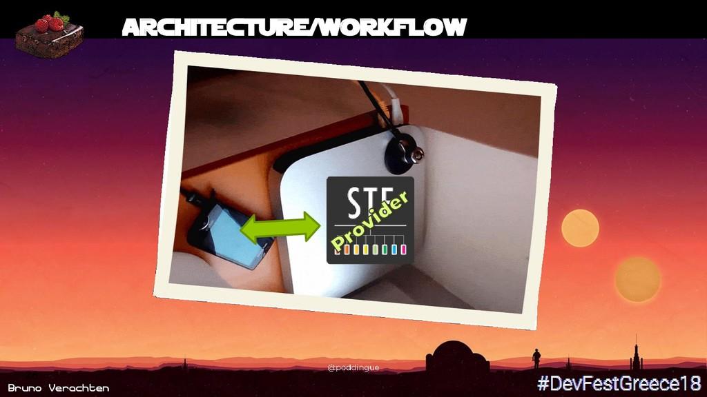 Bruno Verachten 26 Architecture/Workflow