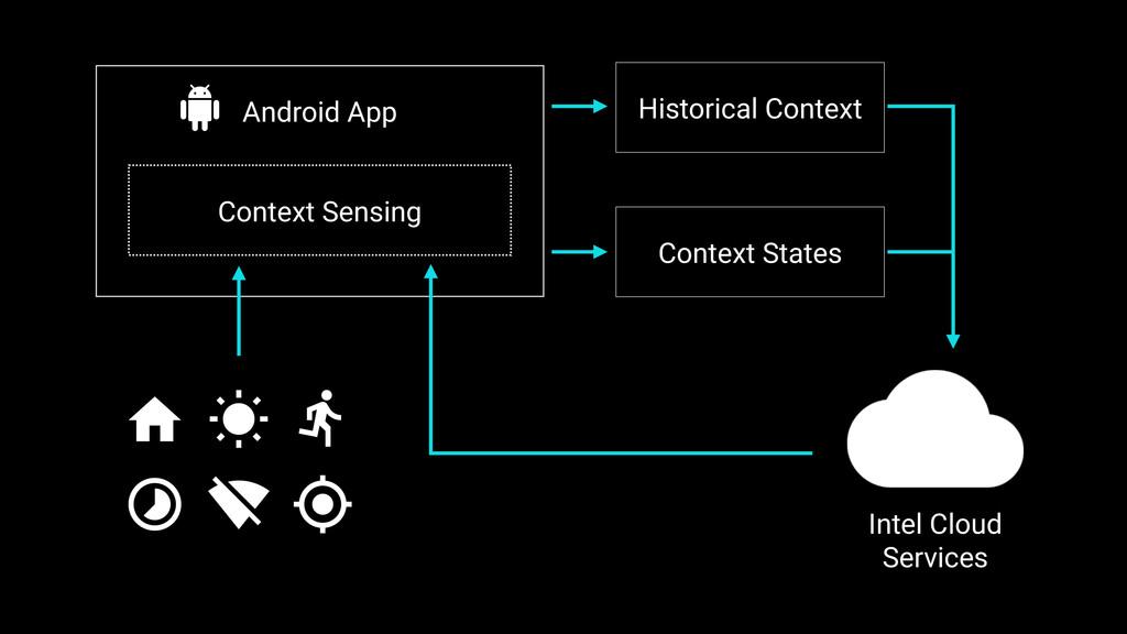 Android App Context Sensing Historical Context ...