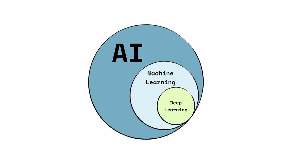 AI Machine Learning Deep Learning