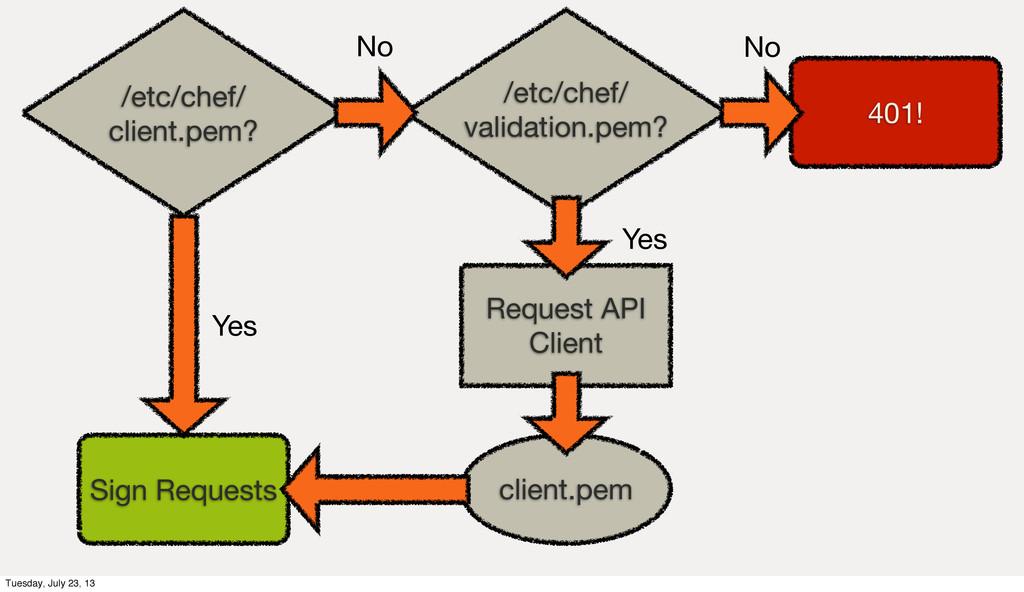 /etc/chef/ client.pem? /etc/chef/ validation.pe...