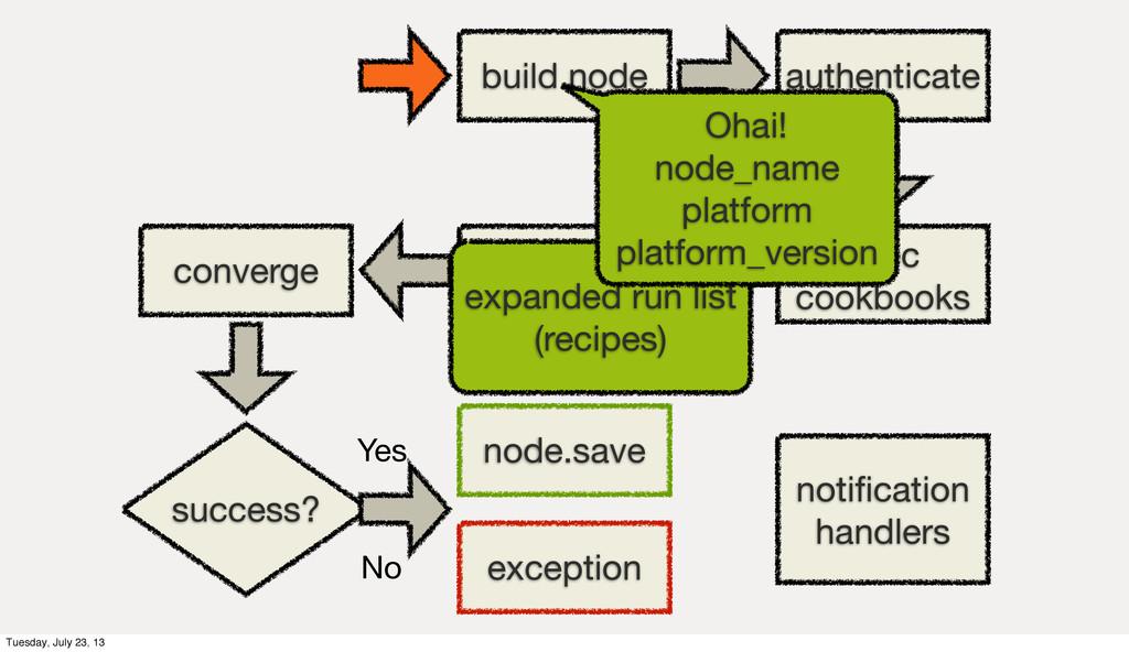 build node authenticate sync cookbooks load coo...